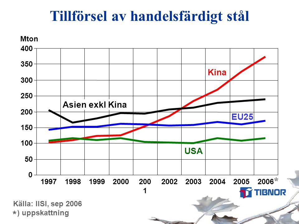 Källa: IISI, sep 2006 ) uppskattning * Tillförsel av handelsfärdigt stål 0 50 100 150 200 250 300 350 400 1997199819992000200 1 20022003200420052006 M
