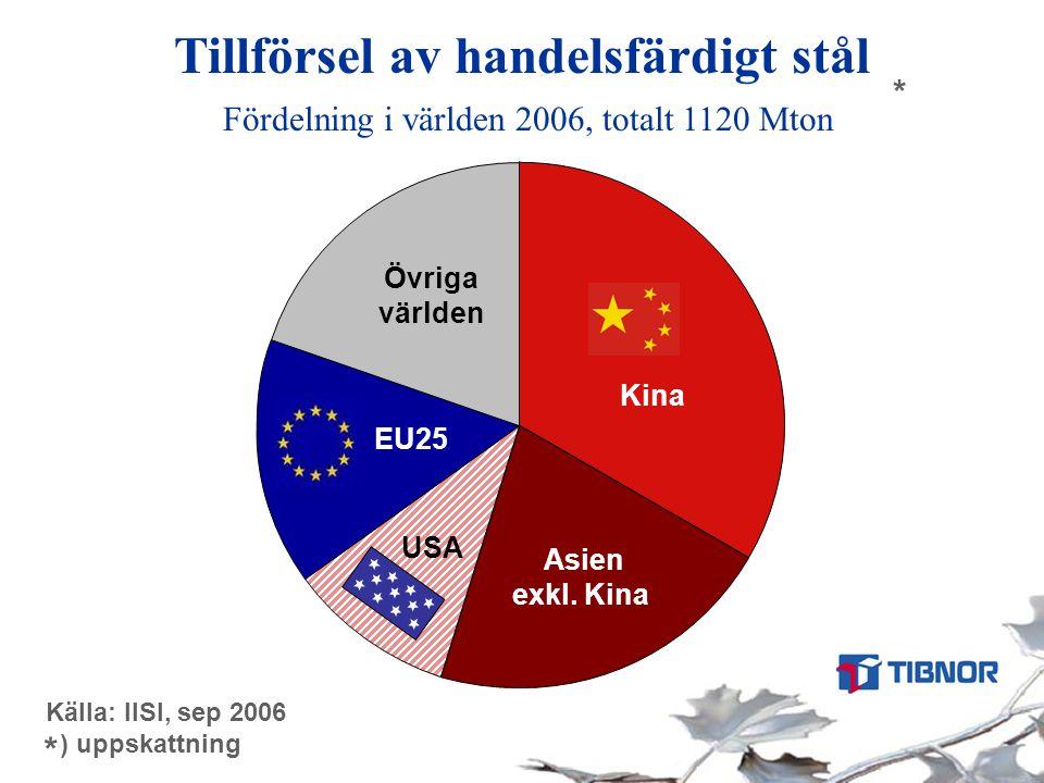 Tillförsel av handelsfärdigt stål Fördelning i världen 2006, totalt 1120 Mton Källa: IISI, sep 2006 ) uppskattning * * Kina USA EU25 Övriga världen As