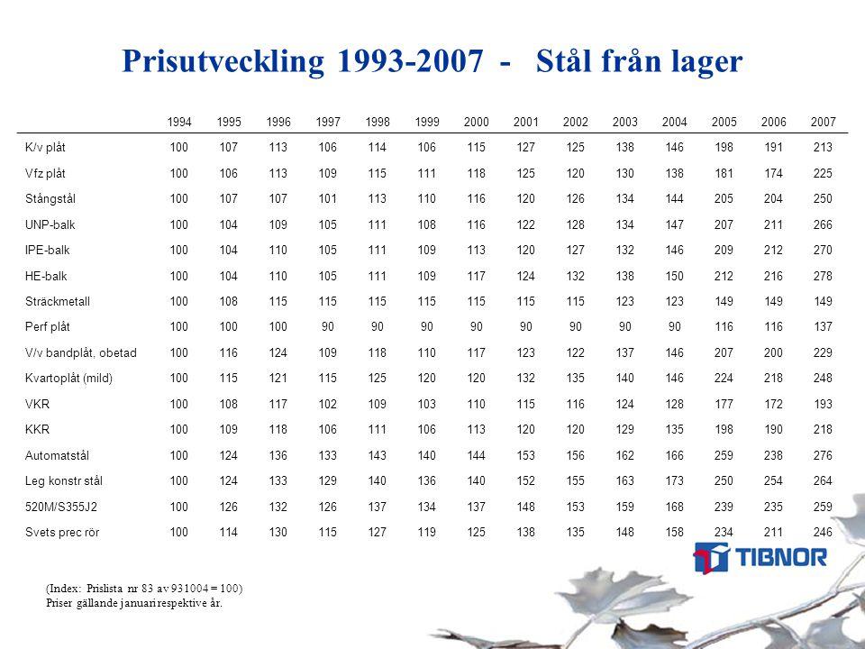 Prisutveckling 1993-2007 - Stål från lager (Index: Prislista nr 83 av 931004 = 100) Priser gällande januari respektive år. 199419951996199719981999200