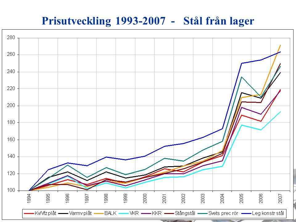 Prisutveckling 1993-2007 - Stål från lager
