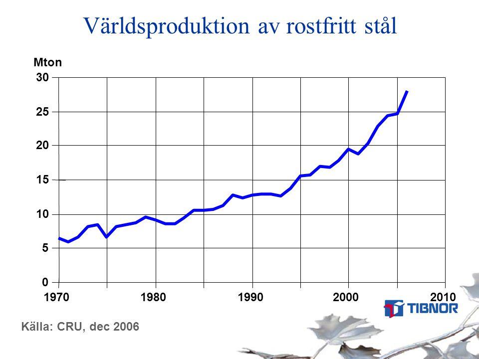 Världsproduktion av rostfritt stål Källa: CRU, dec 2006 0 5 10 15 20 25 30 19701980199020002010 Mton
