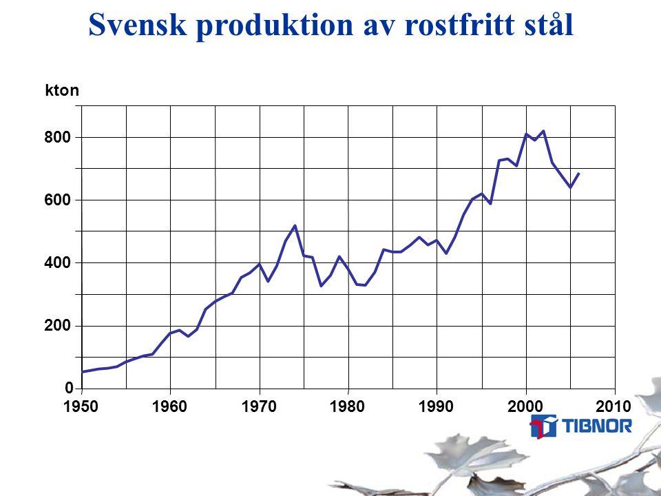 Svensk produktion av rostfritt stål 0 200 400 600 800 1950196019701980199020002010 kton