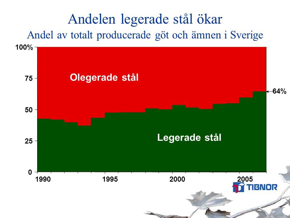 Andelen legerade stål ökar Andel av totalt producerade göt och ämnen i Sverige 0 25 50 75 100% 1990199520002005 Legerade stål Olegerade stål 64%