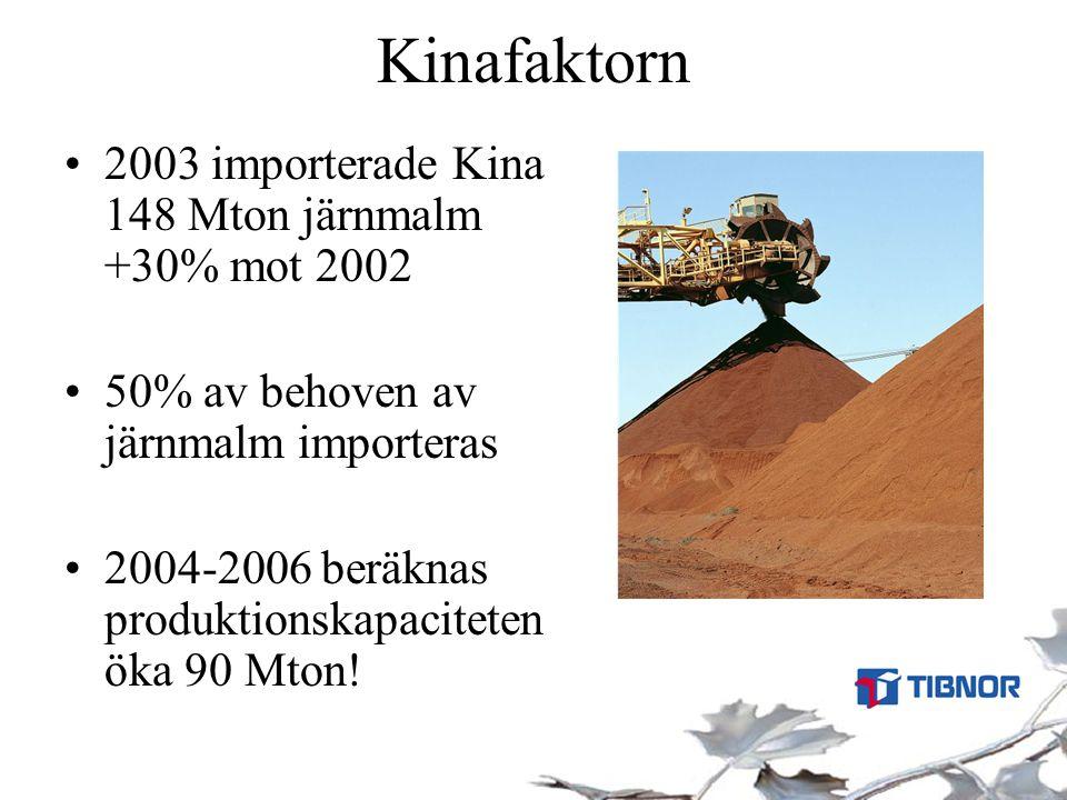 Kinafaktorn •2003 importerade Kina 148 Mton järnmalm +30% mot 2002 •50% av behoven av järnmalm importeras •2004-2006 beräknas produktionskapaciteten ö