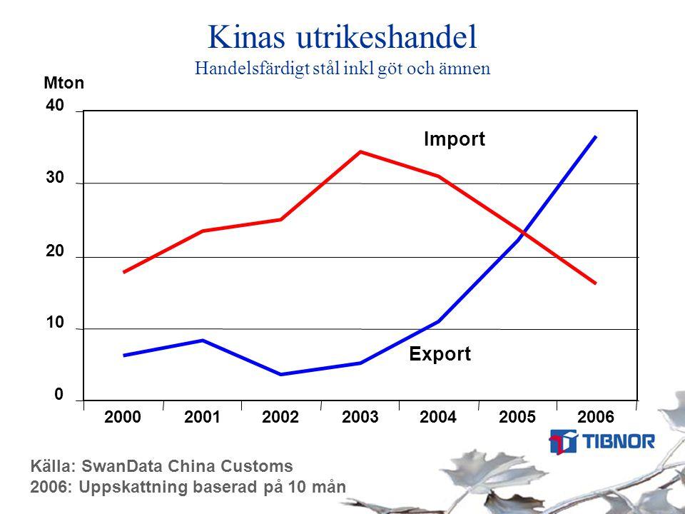 Kinas utrikeshandel Handelsfärdigt stål inkl göt och ämnen Källa: SwanData China Customs 2006: Uppskattning baserad på 10 mån 0 10 20 30 40 2000200120