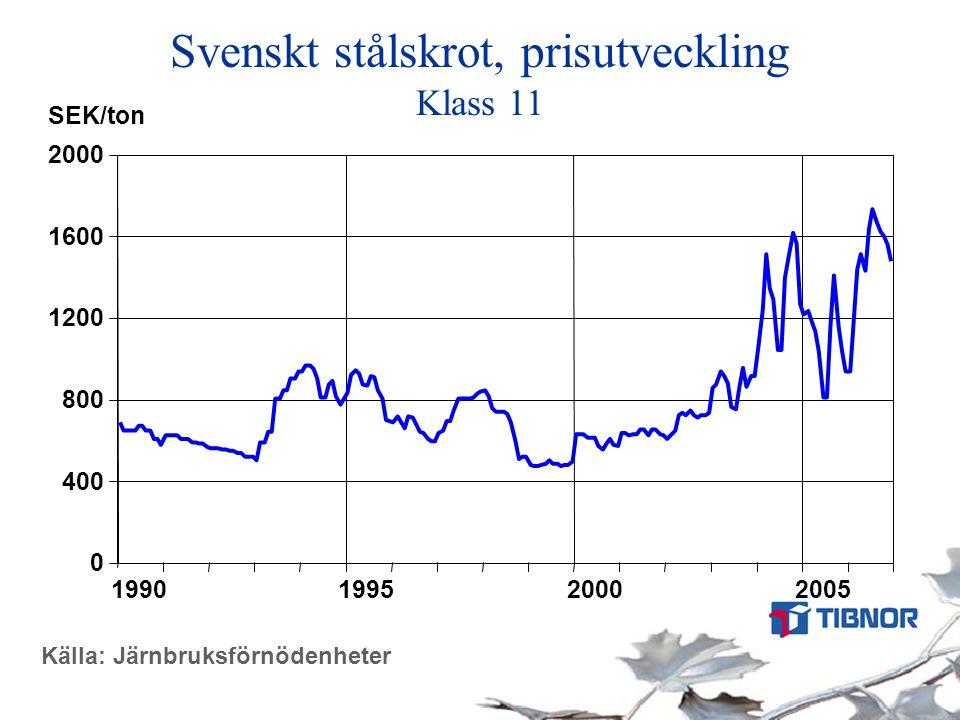 Källa: Järnbruksförnödenheter Svenskt stålskrot, prisutveckling Klass 11 0 400 800 1200 1600 2000 1990 1995 2000 2005 SEK/ton