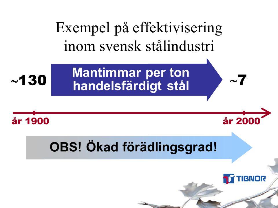 Exempel på effektivisering inom svensk stålindustri Mantimmar per ton handelsfärdigt stål  130 år 1900 år 2000 77 OBS! Ökad förädlingsgrad!