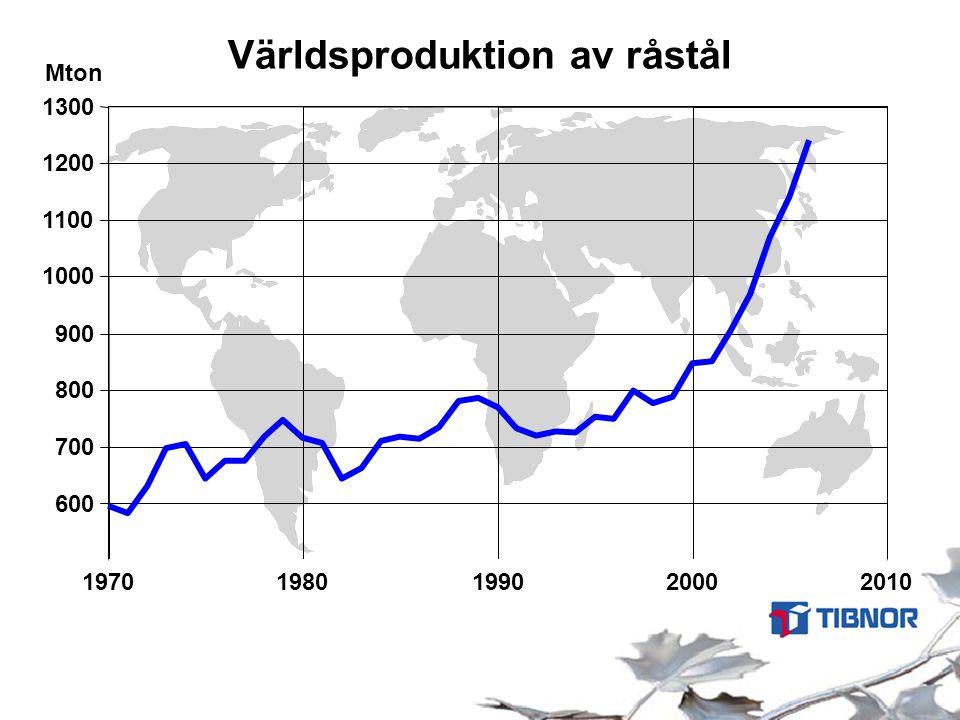 Världsproduktion av råstål Mton 600 700 800 900 1000 1100 1200 1300 19701980199020002010