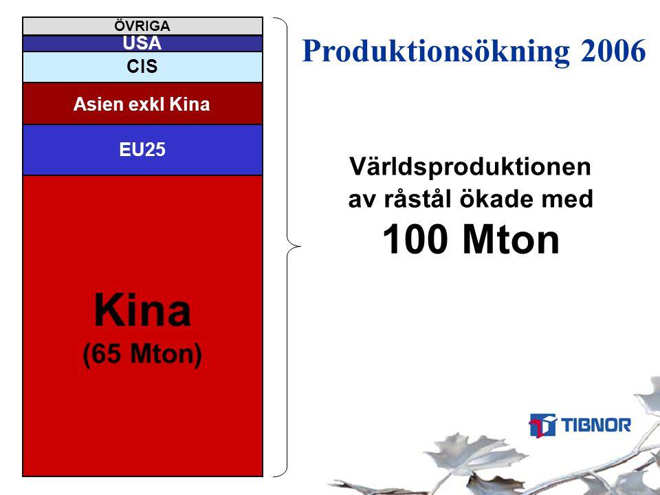 Världens tio största råstålsproducenter 2006 Total produktion 1240 Mton 0 100 200 300 400 Kina Japan USA Ryssland Sydkorea Tyskland Indien Ukraina Italien Brasilien Mton Källa: IISI, 22 jan -07