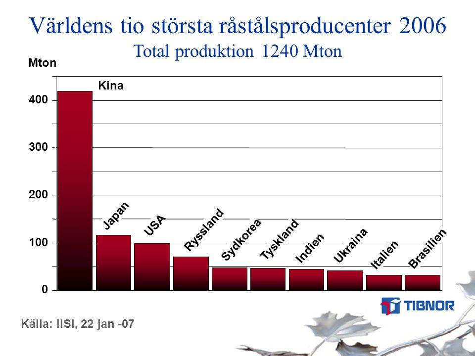 Råstålsproduktion, Asien Källa: IISI, 22 jan -07 0 100 200 300 400 198519901995 2000 2005 Mton Kina Japan Sydkorea Indien Taiwan