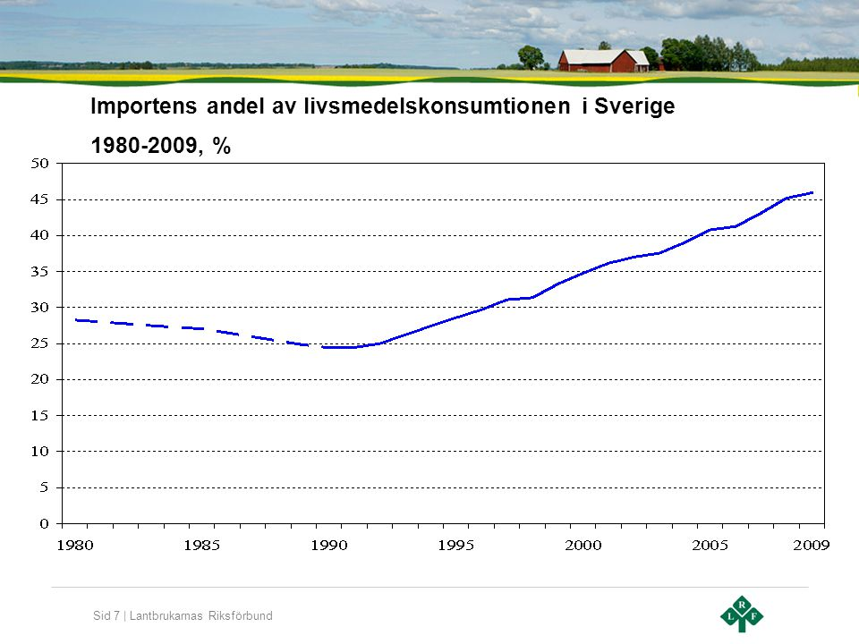 Sid 7 | Lantbrukarnas Riksförbund Importens andel av livsmedelskonsumtionen i Sverige 1980-2009, %