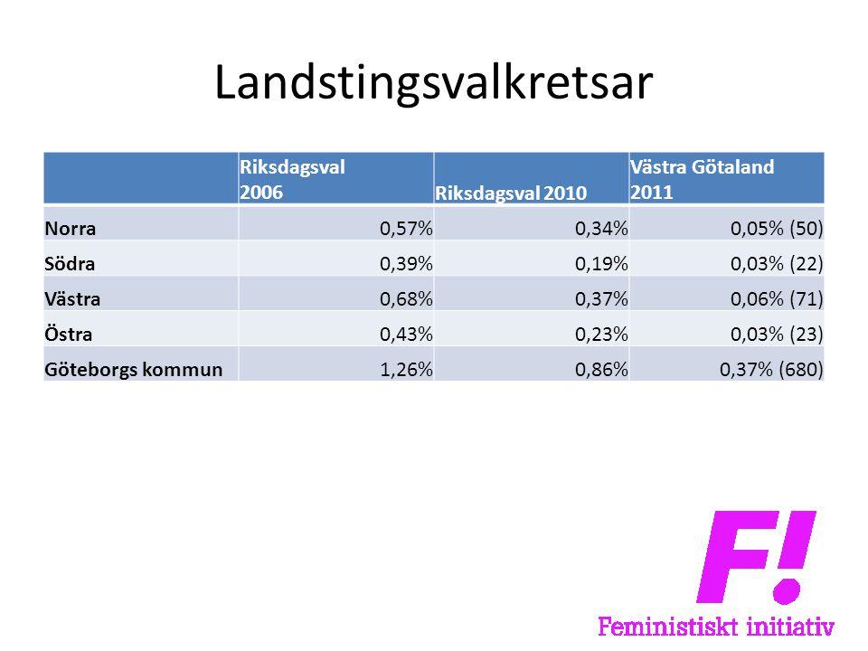 Landstingsvalkretsar Riksdagsval 2006Riksdagsval 2010 Västra Götaland 2011 Norra0,57%0,34%0,05% (50) Södra0,39%0,19%0,03% (22) Västra0,68%0,37%0,06% (71) Östra0,43%0,23%0,03% (23) Göteborgs kommun1,26%0,86%0,37% (680)