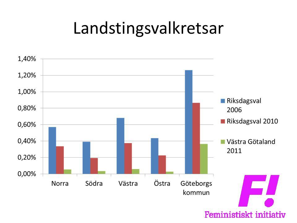 Landstingsvalkretsar