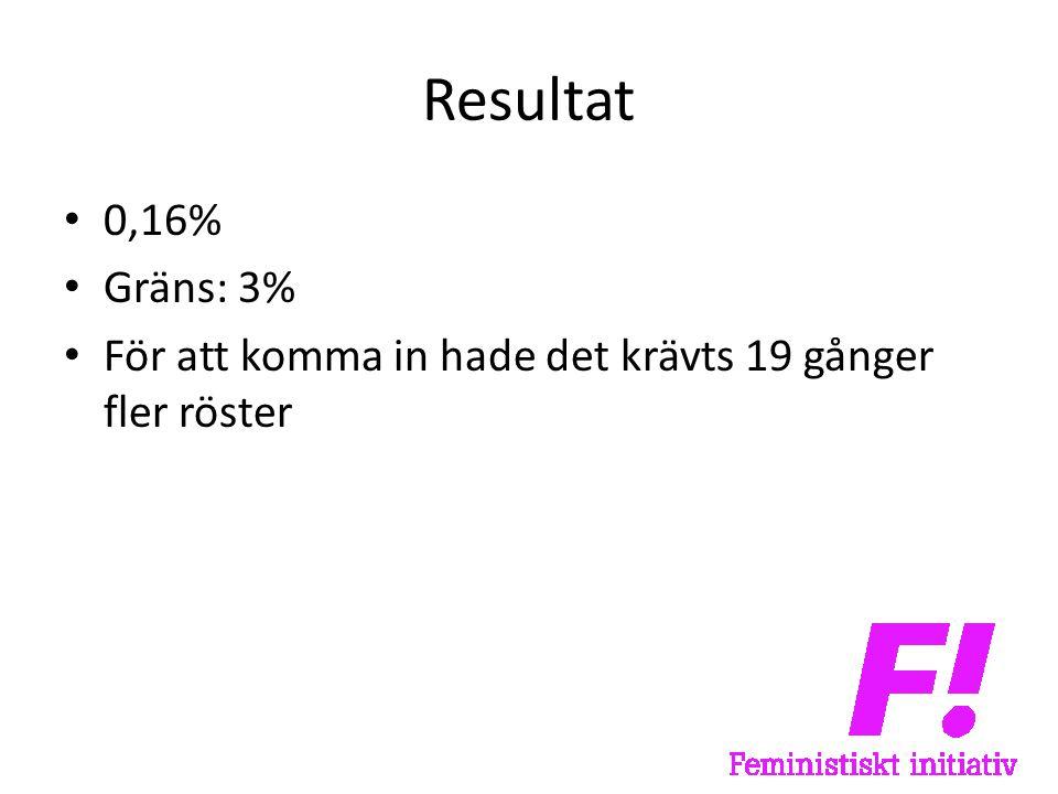 Resultat • 0,16% • Gräns: 3% • För att komma in hade det krävts 19 gånger fler röster