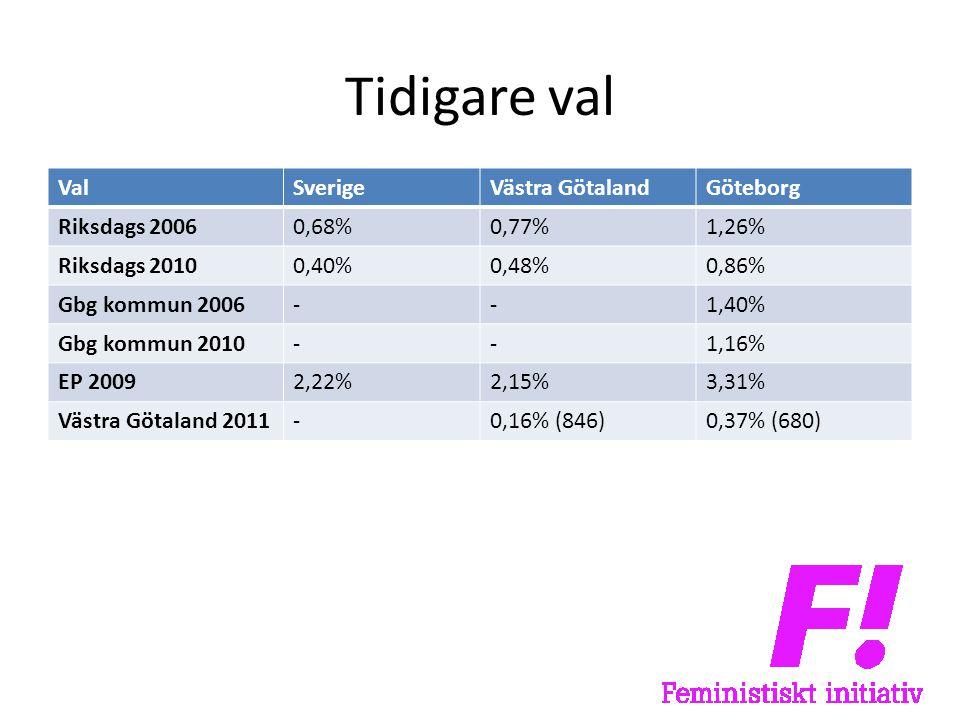 Tidigare val ValSverigeVästra GötalandGöteborg Riksdags 20060,68%0,77%1,26% Riksdags 20100,40%0,48%0,86% Gbg kommun 2006--1,40% Gbg kommun 2010--1,16% EP 20092,22%2,15%3,31% Västra Götaland 2011-0,16% (846)0,37% (680)