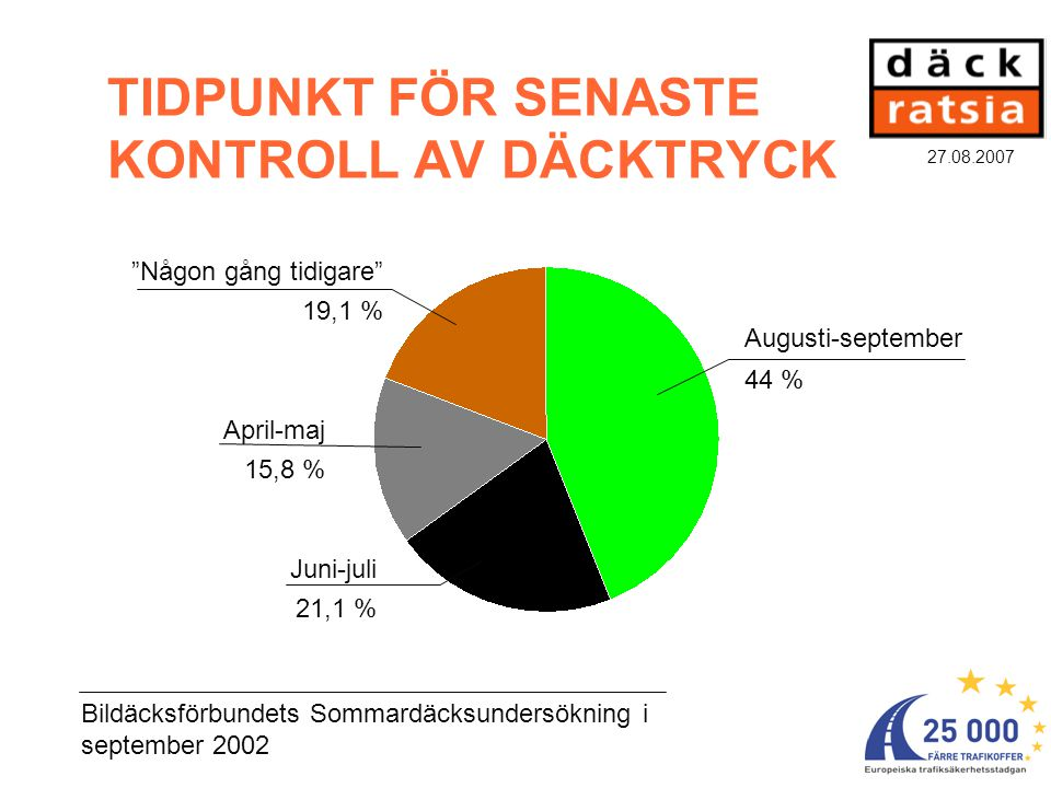 27.08.2007 VAR FEMTE BILIST KÖR MED FÖR LÅGT DÄCKTRYCK Var femte (19,4 %) finländare kör med farligt lågt tryck i däcken, av vilka åtminstone ett har alltför lågt lufttryck.