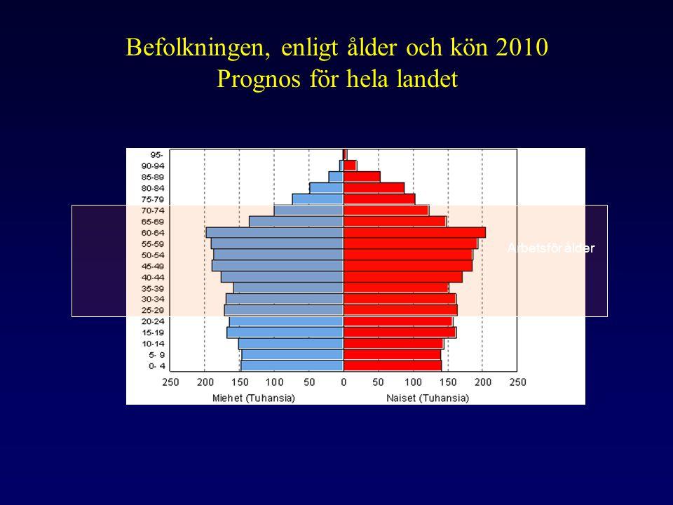 Social- och hälsoservicekostnader i åldersgrupper enligt förmånsform år 2004, euro Euro Ålder Läkemedel och service täckat av sjukförsäkring Socialservice Hälsoservice