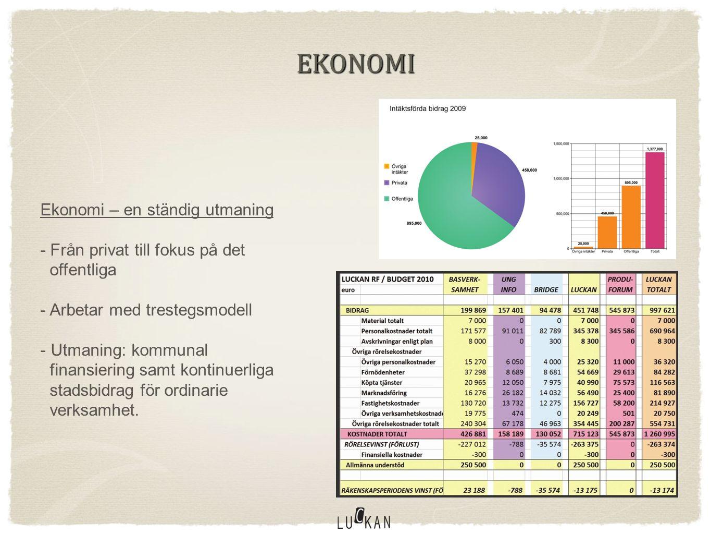 EKONOMI Ekonomi – en ständig utmaning - Från privat till fokus på det offentliga - Arbetar med trestegsmodell - Utmaning: kommunal finansiering samt kontinuerliga stadsbidrag för ordinarie verksamhet.