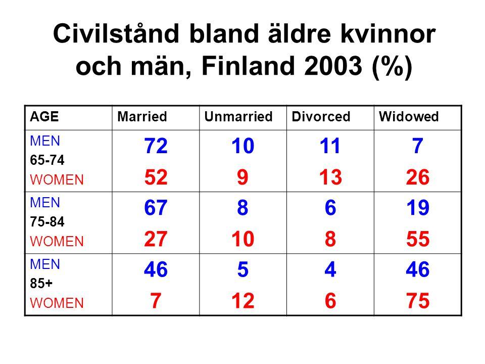 Civilstånd bland äldre kvinnor och män, Finland 2003 (%) AGEMarriedUnmarriedDivorcedWidowed MEN 65-74 WOMEN 72 52 10 9 11 13 7 26 MEN 75-84 WOMEN 67 2