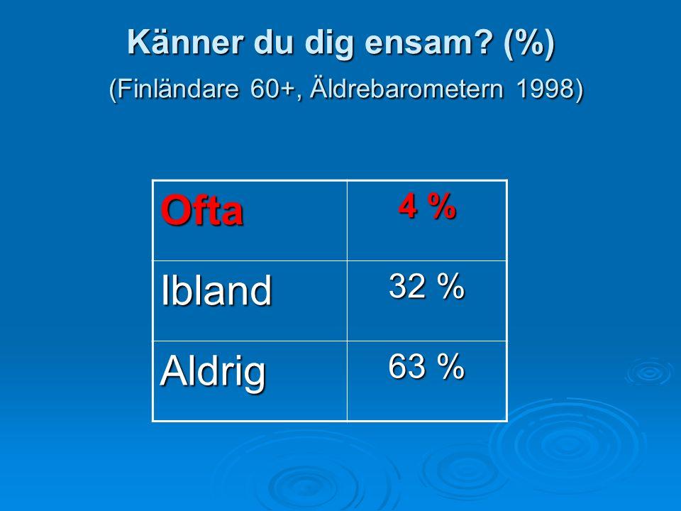Känner du dig ensam? (%) (Finländare 60+, Äldrebarometern 1998) Ofta 4 % Ibland 32 % Aldrig 63 %