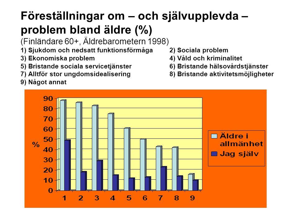Föreställningar om – och självupplevda – problem bland äldre (%) (Finländare 60+, Äldrebarometern 1998) 1) Sjukdom och nedsatt funktionsförmåga2) Soci
