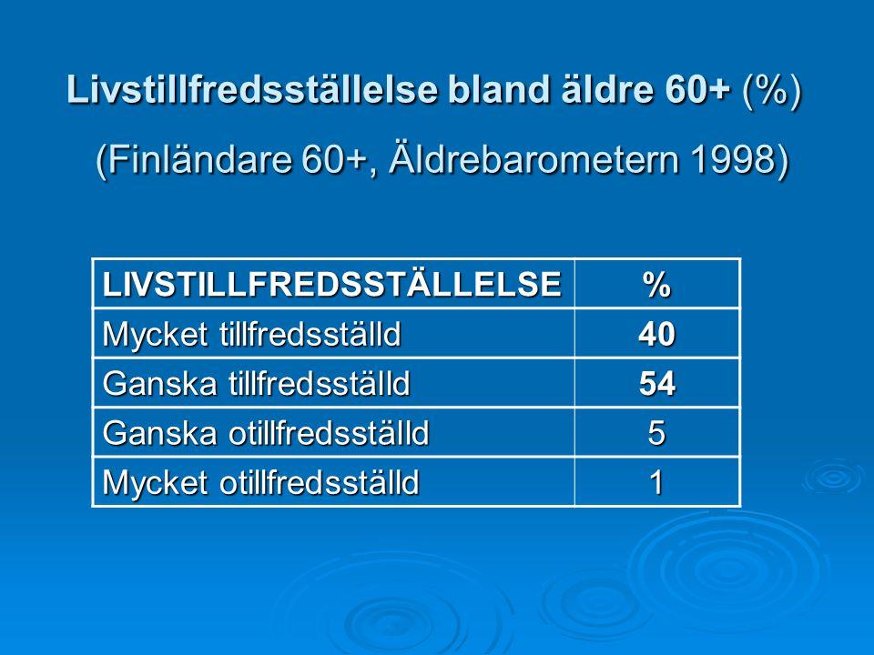 Livstillfredsställelse bland äldre 60+ (%) (Finländare 60+, Äldrebarometern 1998) LIVSTILLFREDSSTÄLLELSE% Mycket tillfredsställd 40 Ganska tillfredsst