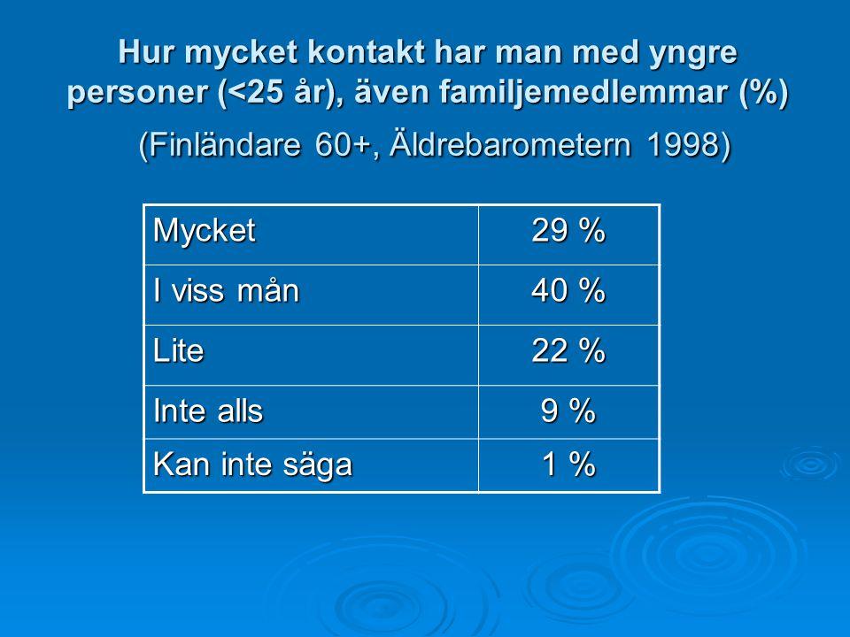 Hur mycket kontakt har man med yngre personer (<25 år), även familjemedlemmar (%) (Finländare 60+, Äldrebarometern 1998) Mycket 29 % I viss mån 40 % L