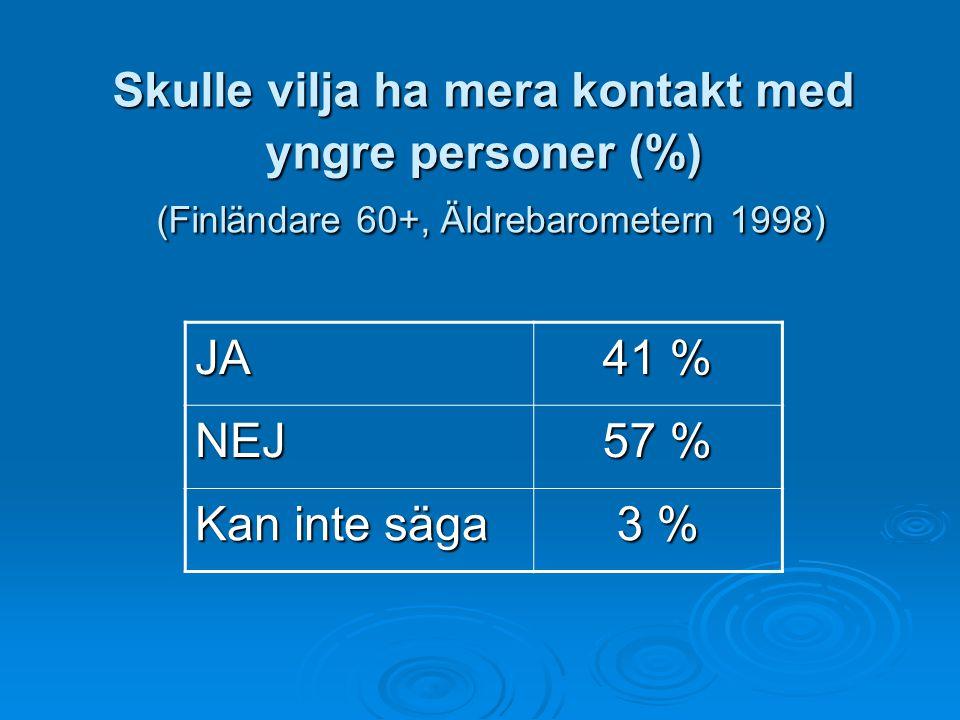 Skulle vilja ha mera kontakt med yngre personer (%) (Finländare 60+, Äldrebarometern 1998) JA 41 % NEJ 57 % Kan inte säga 3 %