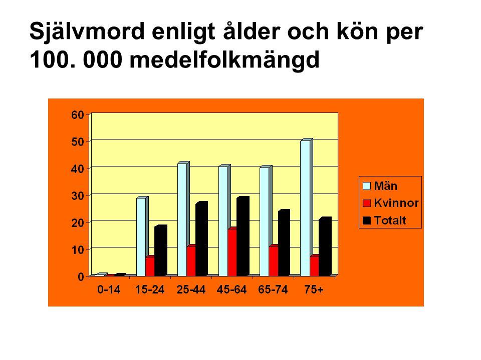 Självmord enligt ålder och kön per 100. 000 medelfolkmängd