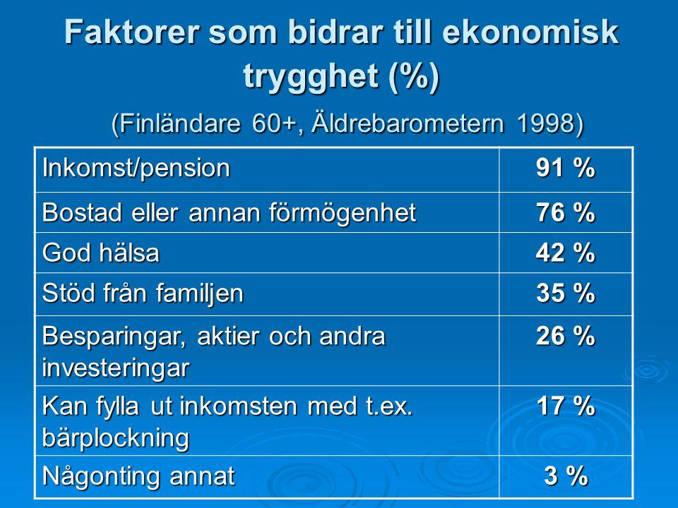 Faktorer som bidrar till ekonomisk trygghet (%) (Finländare 60+, Äldrebarometern 1998) Inkomst/pension 91 % Bostad eller annan förmögenhet 76 % God hä
