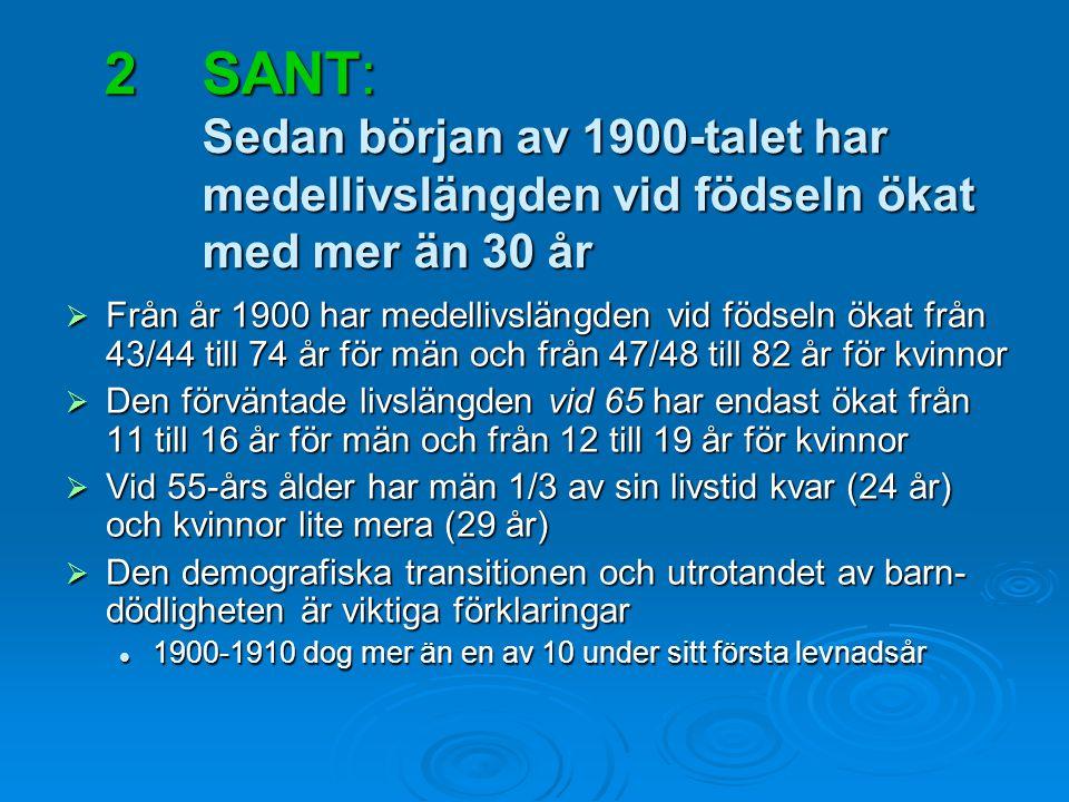 2SANT: Sedan början av 1900-talet har medellivslängden vid födseln ökat med mer än 30 år  Från år 1900 har medellivslängden vid födseln ökat från 43/