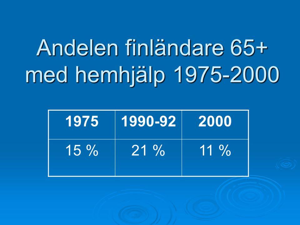 Andelen finländare 65+ med hemhjälp 1975-2000 19751990-922000 15 %21 %11 %