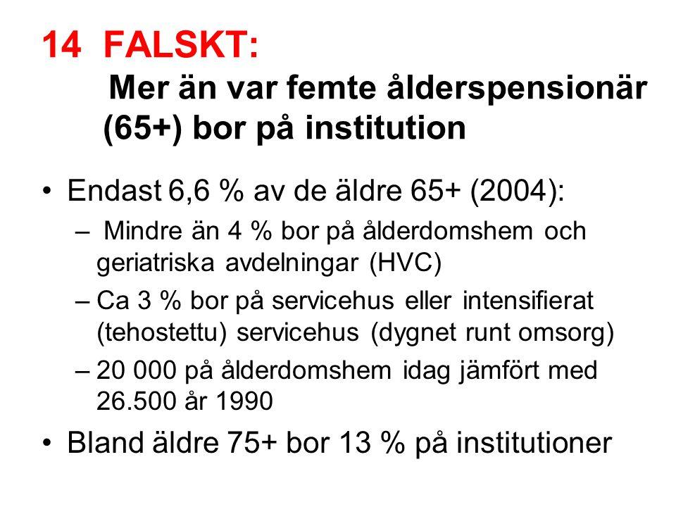14FALSKT: Mer än var femte ålderspensionär (65+) bor på institution •Endast 6,6 % av de äldre 65+ (2004): – Mindre än 4 % bor på ålderdomshem och geri