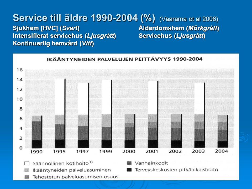 Service till äldre 1990-2004 (%) (Vaarama et al 2006) Sjukhem [HVC] (Svart)Ålderdomshem (Mörkgrått) Intensifierat servicehus (Ljusgrått)Servicehus (Lj
