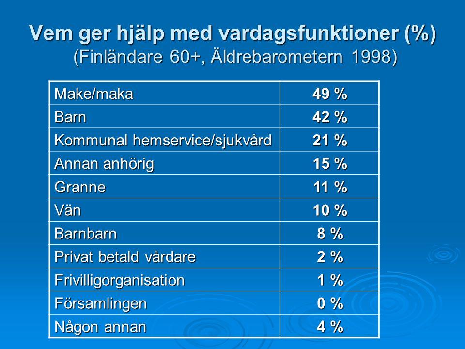Vem ger hjälp med vardagsfunktioner (%) (Finländare 60+, Äldrebarometern 1998) Make/maka 49 % Barn 42 % Kommunal hemservice/sjukvård 21 % Annan anhöri