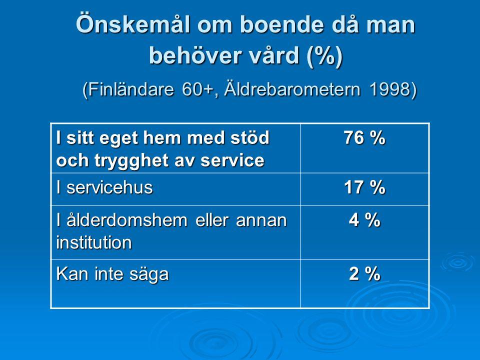Önskemål om boende då man behöver vård (%) (Finländare 60+, Äldrebarometern 1998) I sitt eget hem med stöd och trygghet av service 76 % I servicehus 1