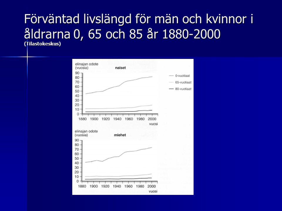 Förväntad livslängd för män och kvinnor i åldrarna 0, 65 och 85 år 1880-2000 (Tilastokeskus)