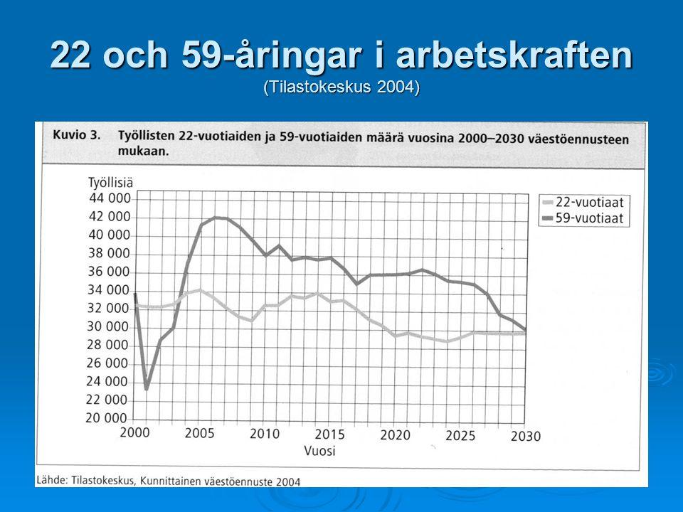 22 och 59-åringar i arbetskraften (Tilastokeskus 2004)