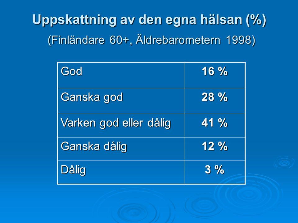 Uppskattning av den egna hälsan (%) (Finländare 60+, Äldrebarometern 1998) God 16 % Ganska god 28 % Varken god eller dålig 41 % Ganska dålig 12 % Dåli