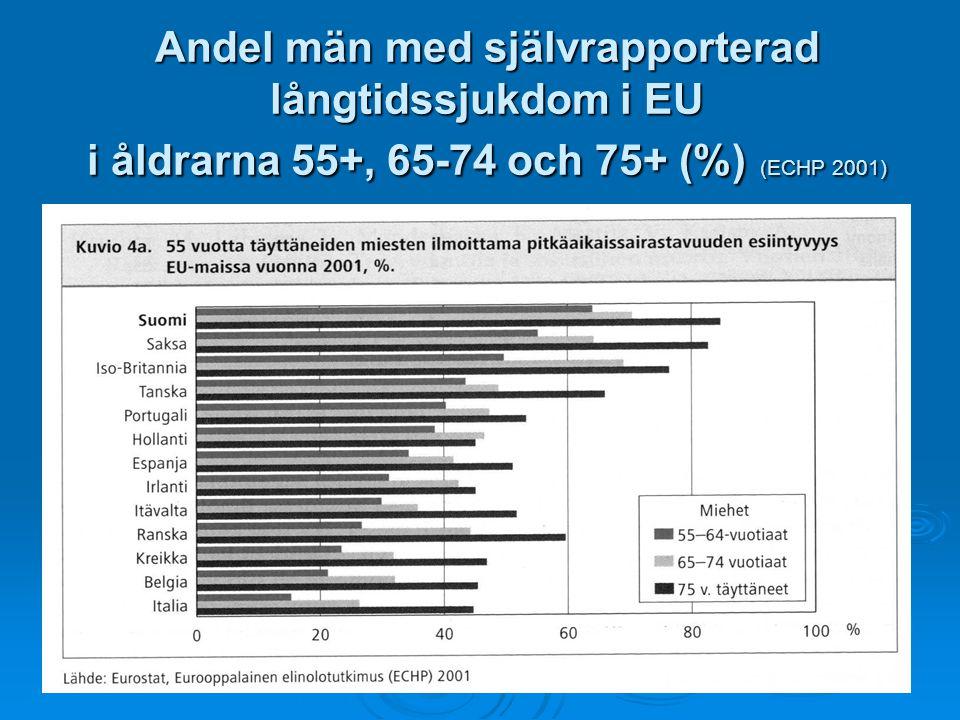 Andel män med självrapporterad långtidssjukdom i EU i åldrarna 55+, 65-74 och 75+ (%) (ECHP 2001)