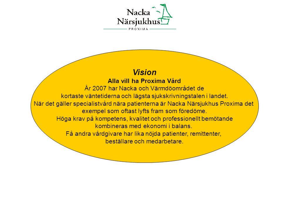 Vision Alla vill ha Proxima Vård År 2007 har Nacka och Värmdöområdet de kortaste väntetiderna och lägsta sjukskrivningstalen i landet. När det gäller