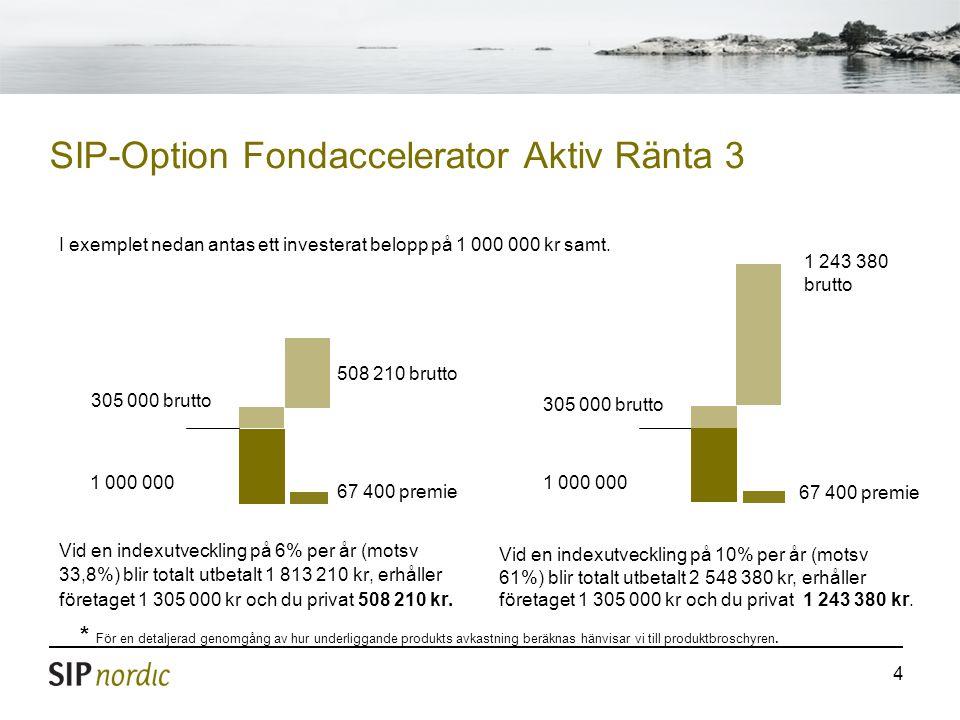 4 SIP-Option Fondaccelerator Aktiv Ränta 3 Vid en indexutveckling på 6% per år (motsv 33,8%) blir totalt utbetalt 1 813 210 kr, erhåller företaget 1 305 000 kr och du privat 508 210 kr.