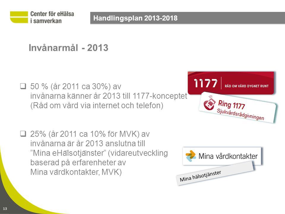 13 Handlingsplan 2013-2018  50 % (år 2011 ca 30%) av invånarna känner år 2013 till 1177-konceptet (Råd om vård via internet och telefon)  25% (år 20