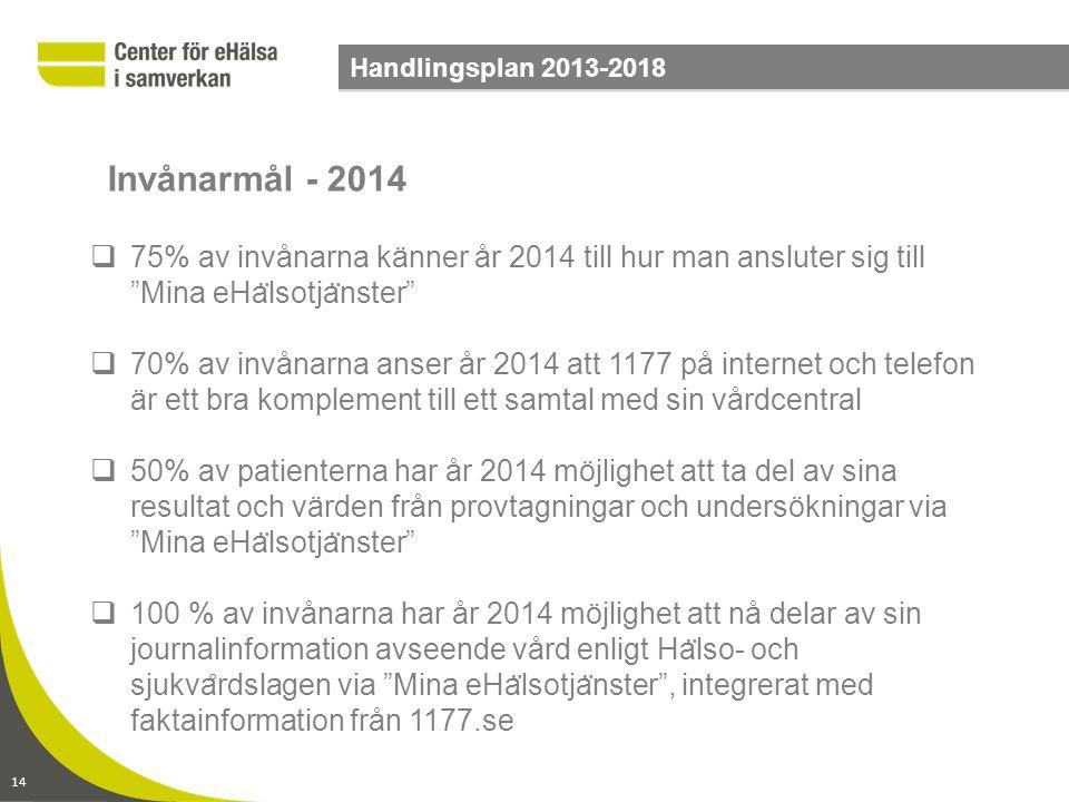 """14 Handlingsplan 2013-2018  75% av invånarna känner år 2014 till hur man ansluter sig till """"Mina eHa ̈ lsotja ̈ nster""""  70% av invånarna anser år 20"""