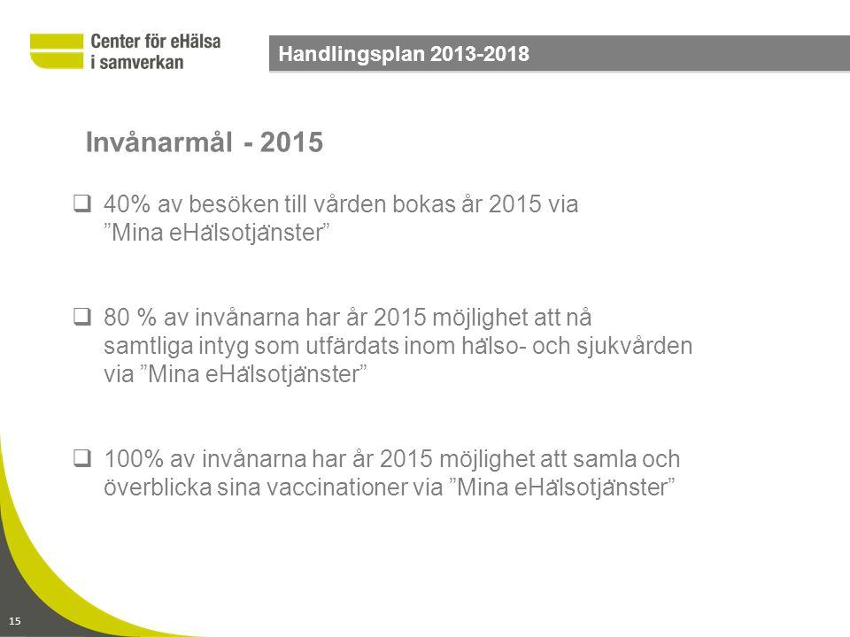 """15 Handlingsplan 2013-2018  40% av besöken till vården bokas år 2015 via """"Mina eHa ̈ lsotja ̈ nster""""  80 % av invånarna har år 2015 möjlighet att nå"""