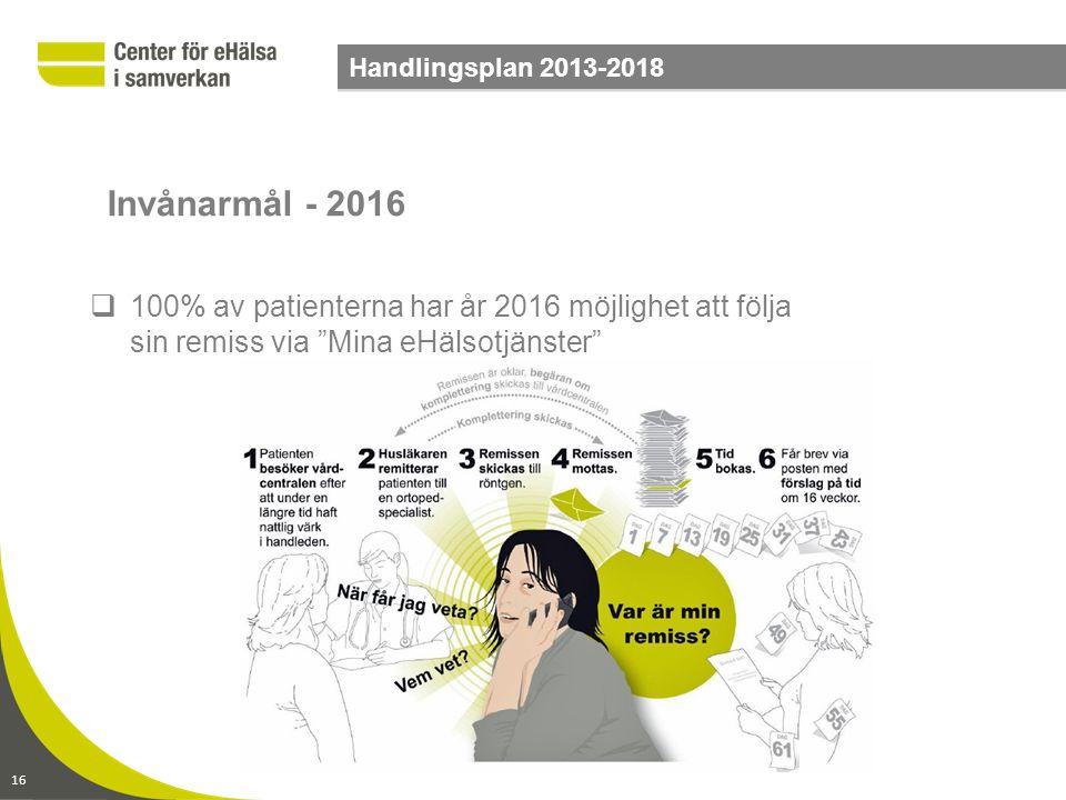 """16 Handlingsplan 2013-2018  100% av patienterna har år 2016 möjlighet att följa sin remiss via """"Mina eHälsotjänster"""" Invånarmål - 2016"""