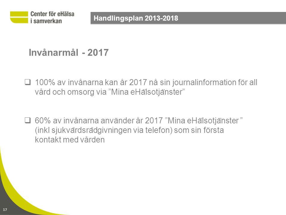 """17 Handlingsplan 2013-2018  100% av invånarna kan år 2017 nå sin journalinformation för all vård och omsorg via """"Mina eHa ̈ lsotja ̈ nster""""  60% av"""