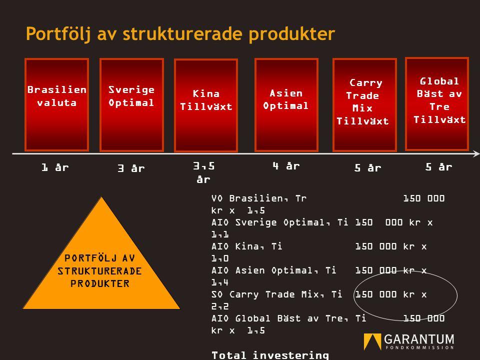 Portfölj av strukturerade produkter 5 år 3 år 3,5 år 4 år VO Brasilien, Tr150 000 kr x 1,5 AIO Sverige Optimal, Ti150 000 kr x 1,1 AIO Kina, Ti150 000