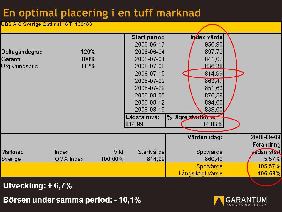 En optimal placering i en tuff marknad Utveckling: + 6,7% Börsen under samma period: - 10,1%