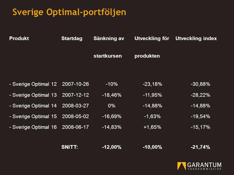 ProduktStartdagSänkning avUtveckling förUtveckling index startkursenprodukten - Sverige Optimal 122007-10-26-10%-23,18%-30,88% - Sverige Optimal 13200